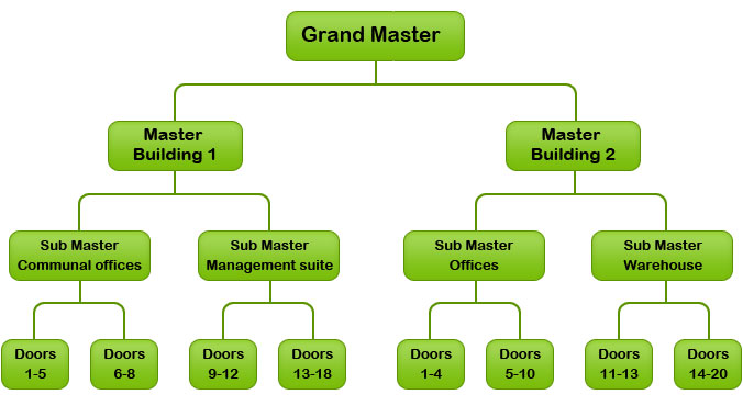 master key flow diagram